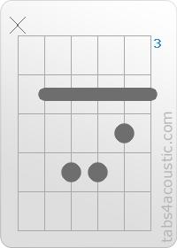 Guitar Chord : Dbm